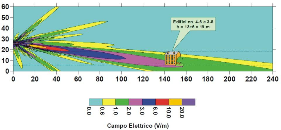 antenna 5g potenza radio emissioni portata rischi 4g 3g 2g